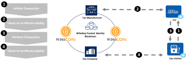 https://cdn.wisekey.com/uploads/images/wisekey-the-blockchain.png