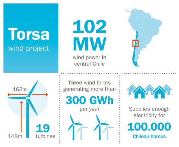 Infografikk-for-Torsa-wind-project-Chile-UK