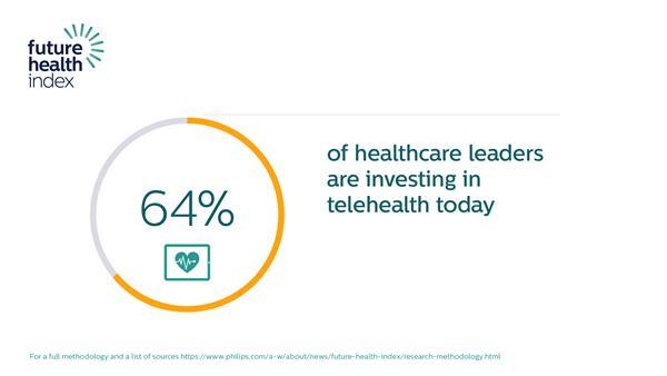 Future Health Index Report 2021: telehealth data point