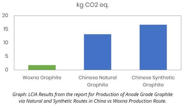 LCIA PR graph