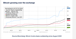 Bitcoin growing over the Exchange