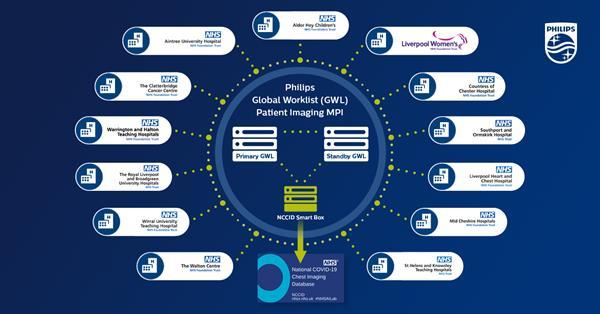 NHS data integration hub
