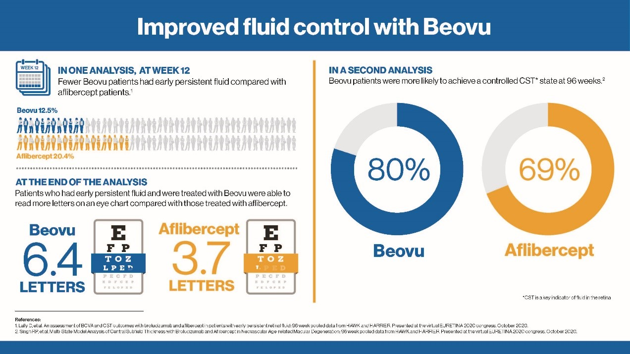 New Phase III analysis demonstrates Novartis Beovu® showed improvement in best-corrected visual acuity in wet AMD patients with early persistent fluid